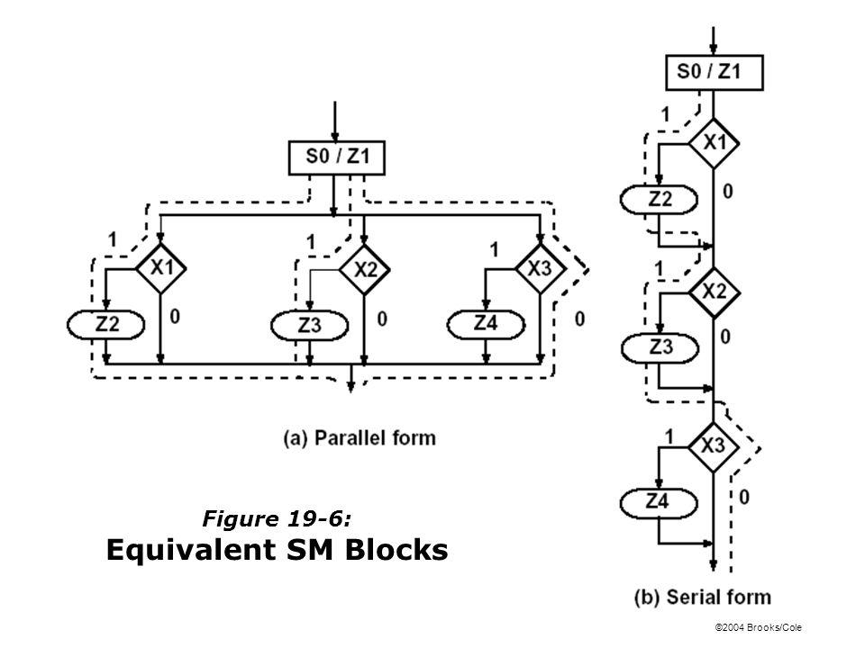 Figure 19-6: Equivalent SM Blocks