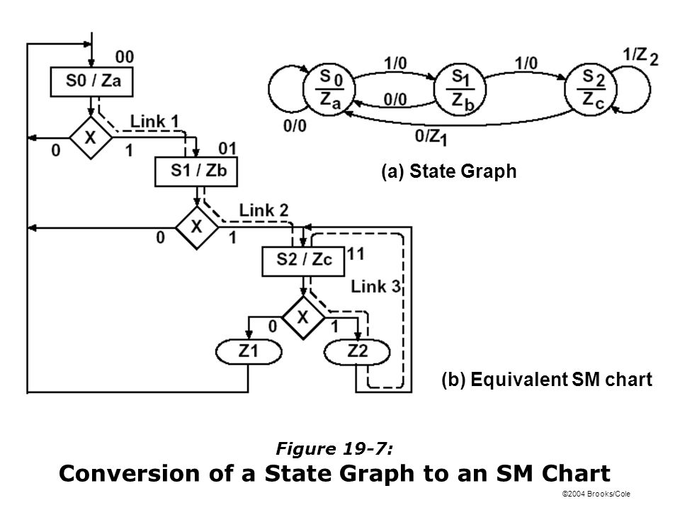 Figure 19-7: Conversion of a State Graph to an SM Chart