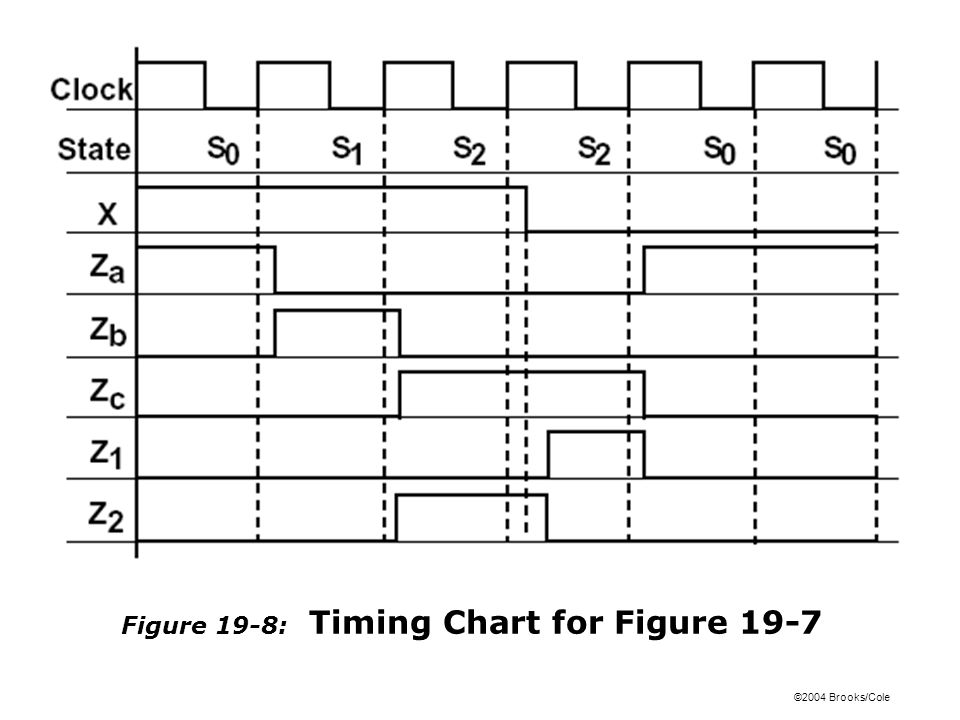 Figure 19-8: Timing Chart for Figure 19-7