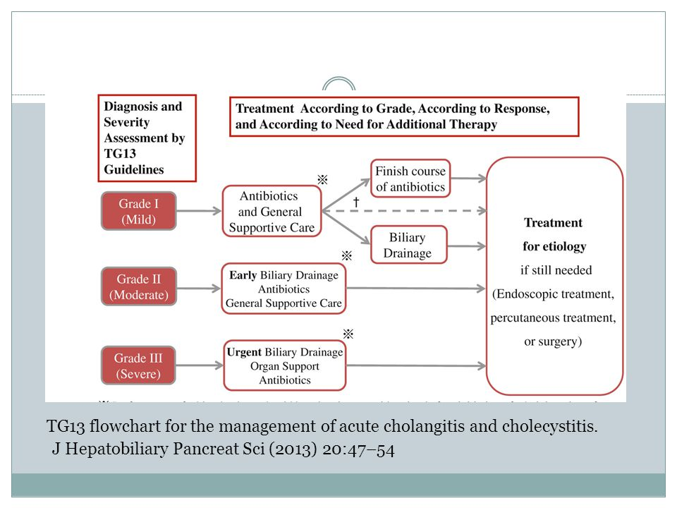 TG13 flowchart for the management of acute cholangitis and cholecystitis.