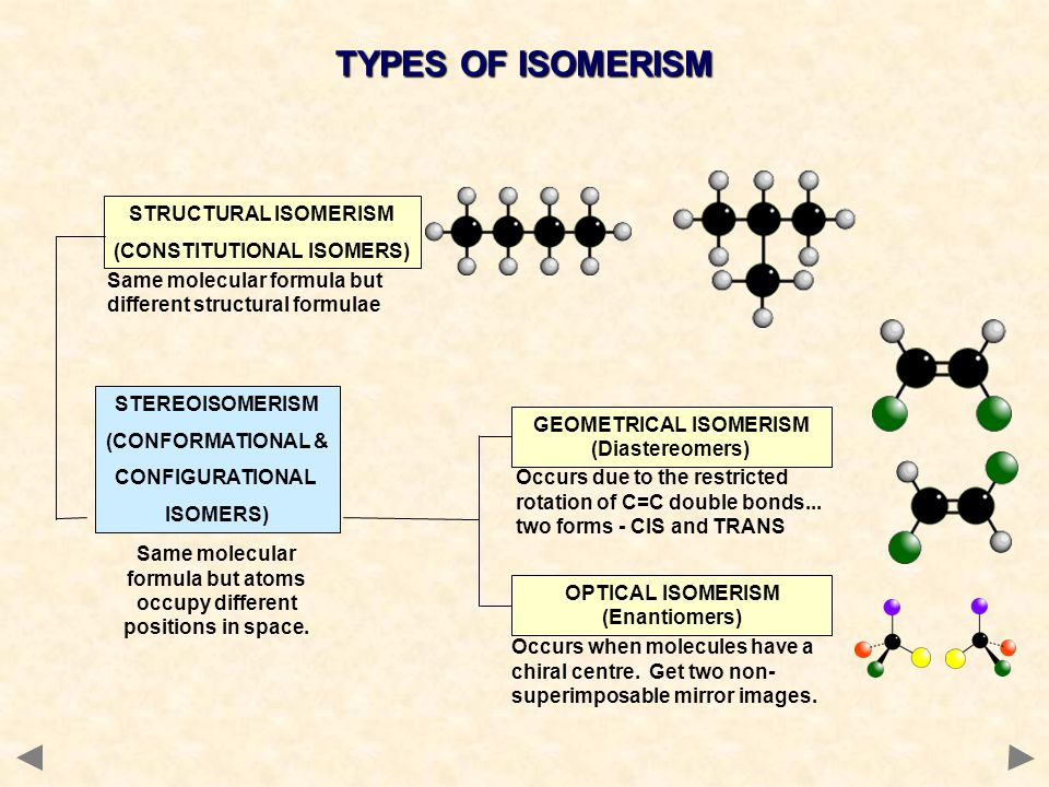 TYPES OF ISOMERISM STRUCTURAL ISOMERISM (CONSTITUTIONAL ISOMERS)