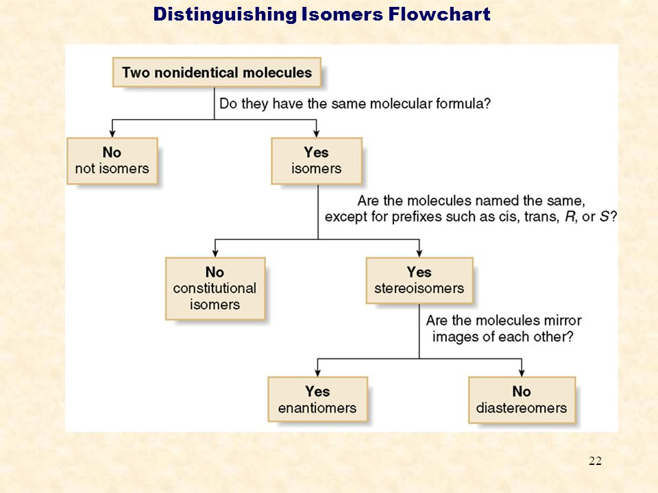 Distinguishing Isomers Flowchart