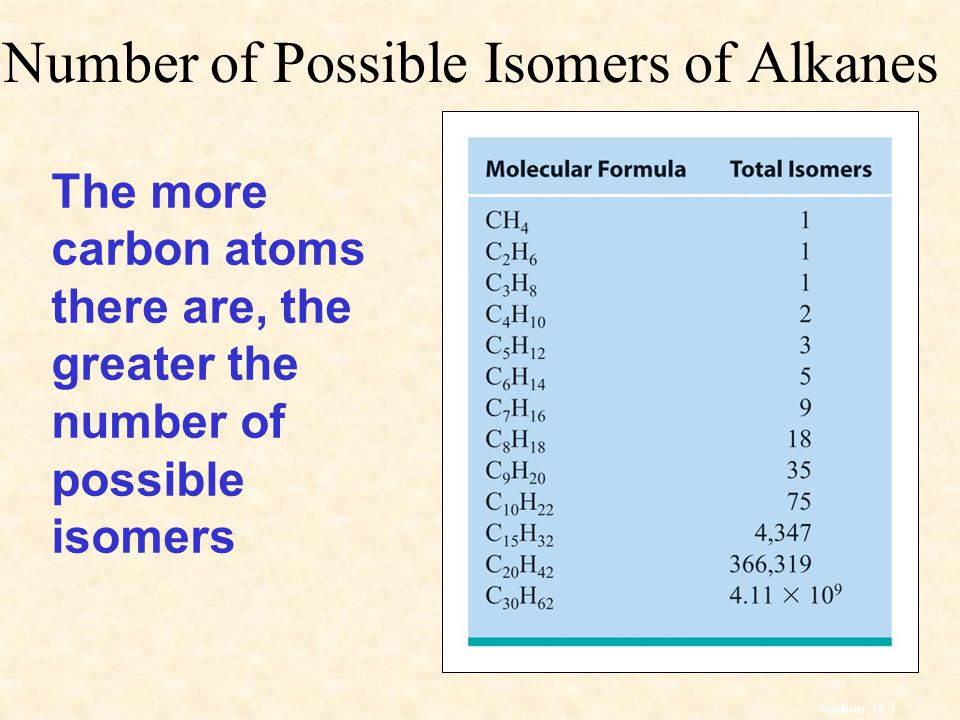 Number of Possible Isomers of Alkanes