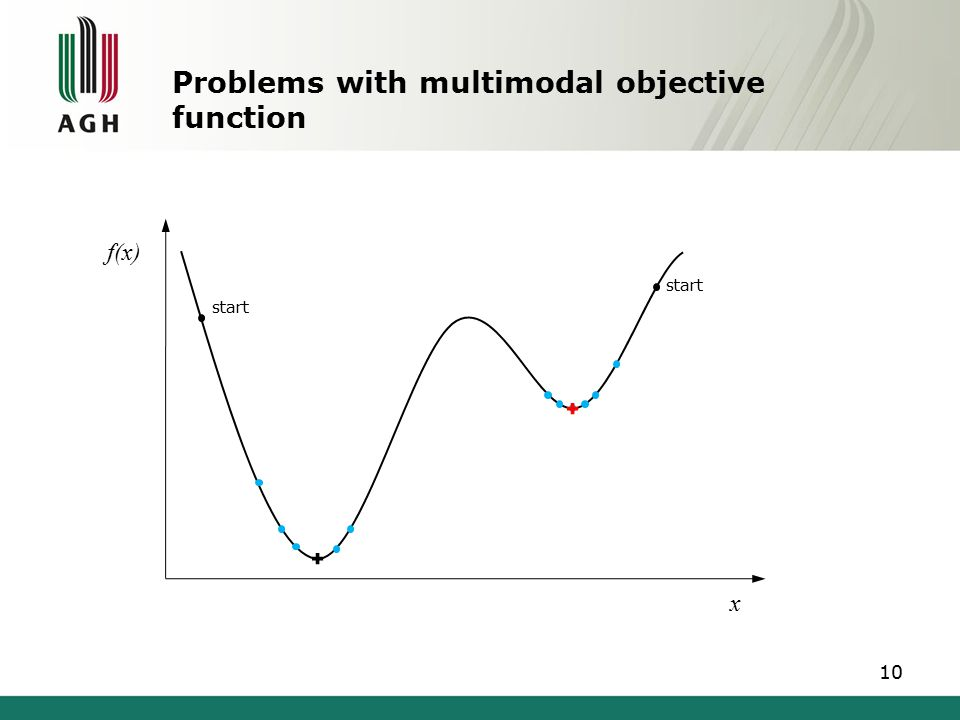 Problems with multimodal objective function