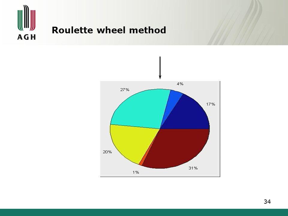 Roulette wheel method