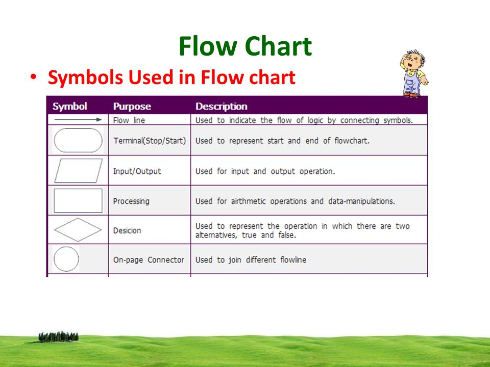 Flow Chart Symbols Used in Flow chart