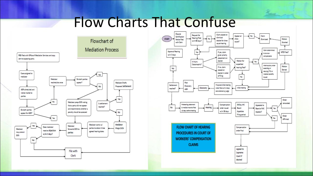 Flow Charts That Confuse