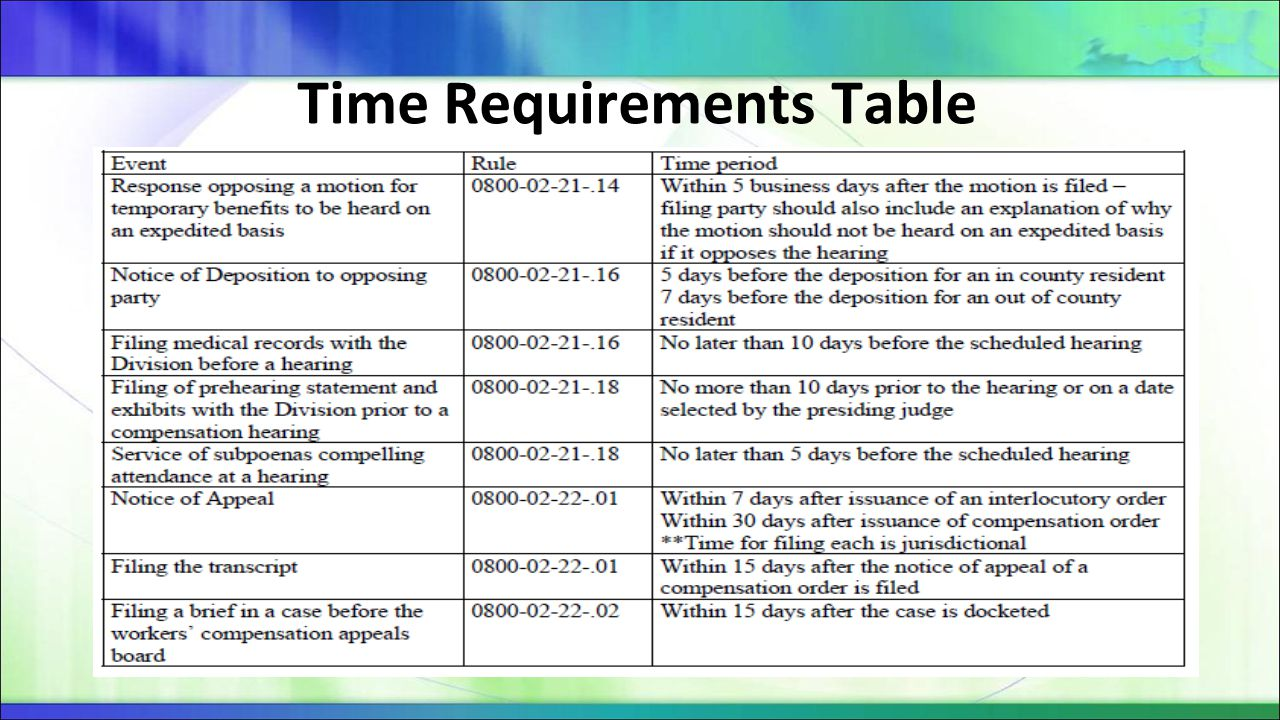Time Requirements Table