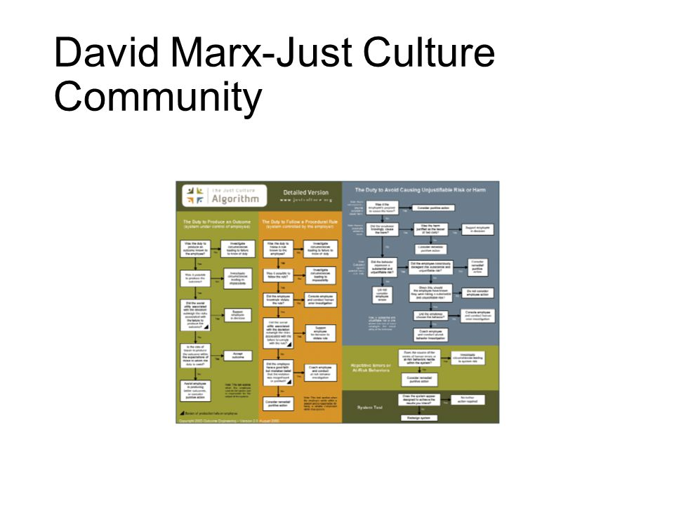 David Marx-Just Culture Community