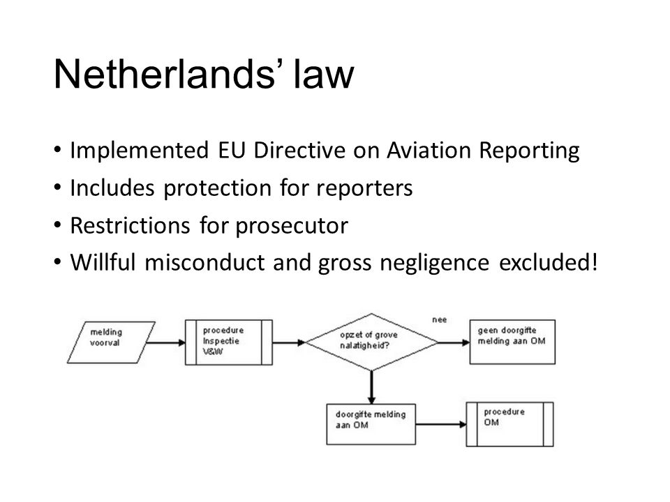 Netherlands' law Implemented EU Directive on Aviation Reporting