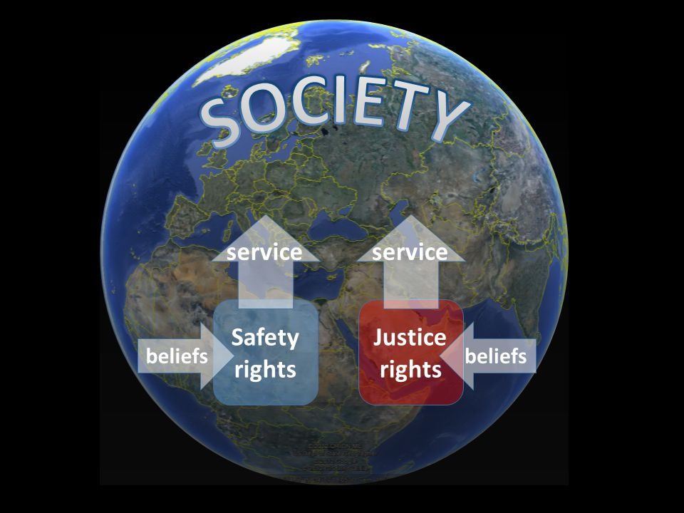 SOCIETY service service Safety rights Justice rights beliefs beliefs