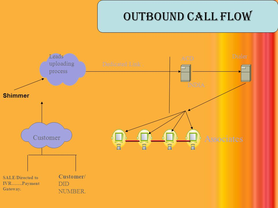 Outbound call flow Associates Customer Leads uploading process Dialer