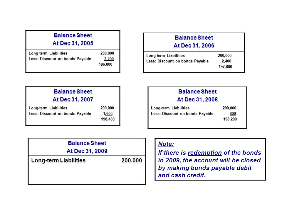 Balance Sheet At Dec 31, 2005. Long-term Liabilities 200,000. Less: Discount on bonds Payable 3,200.