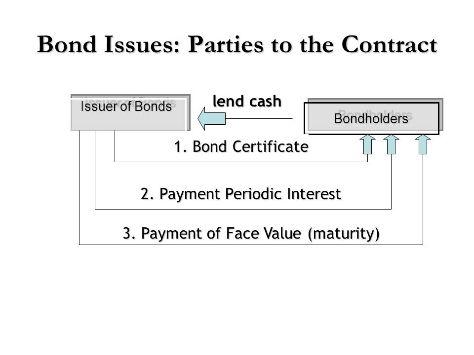 Bond Issues: Parties to the Contract