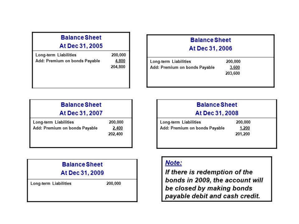Balance Sheet At Dec 31, 2005. Long-term Liabilities 200,000. Add: Premium on bonds Payable 4,800.
