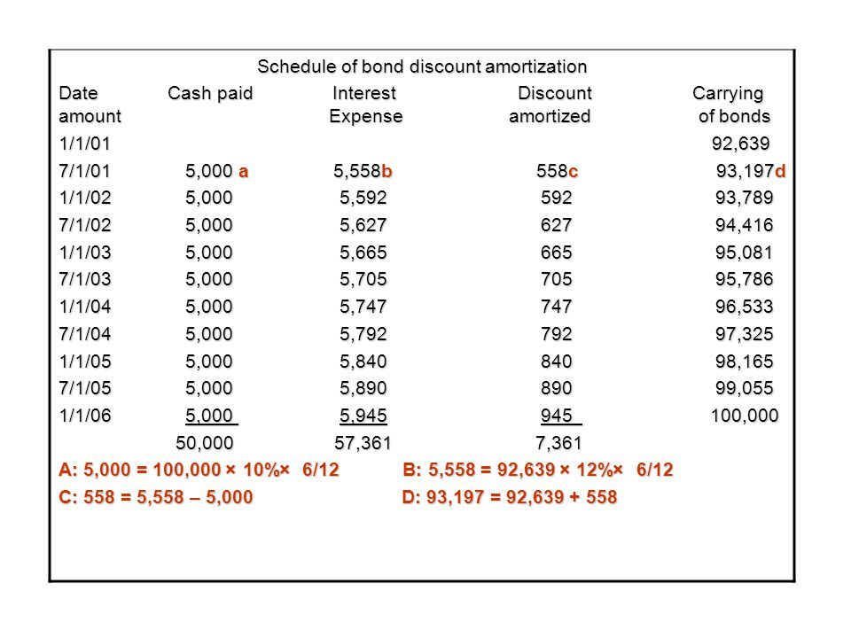 Schedule of bond discount amortization