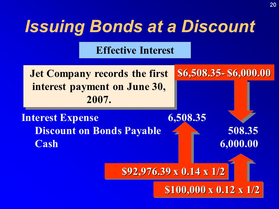 Issuing Bonds at a Discount