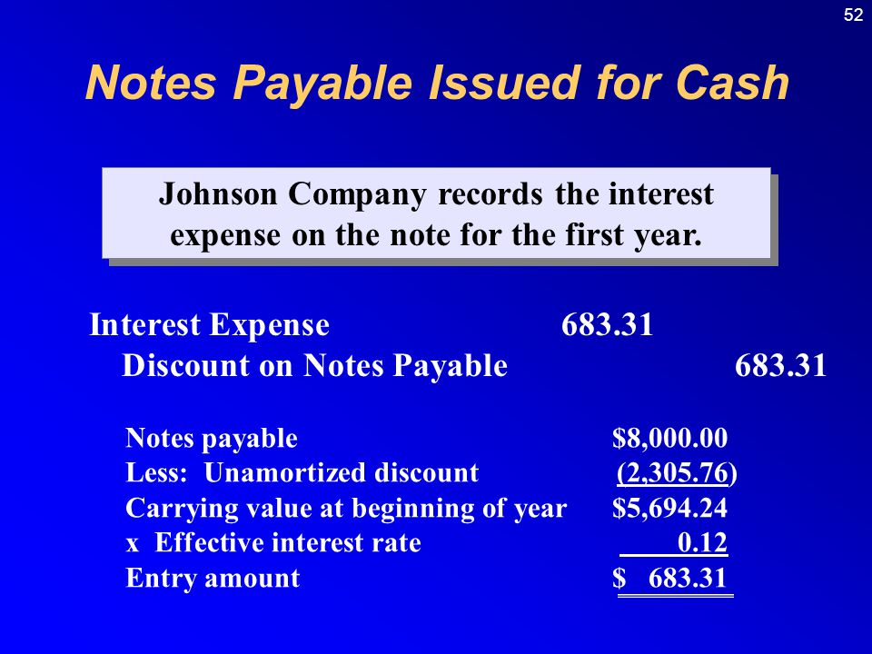 Notes Payable Issued for Cash
