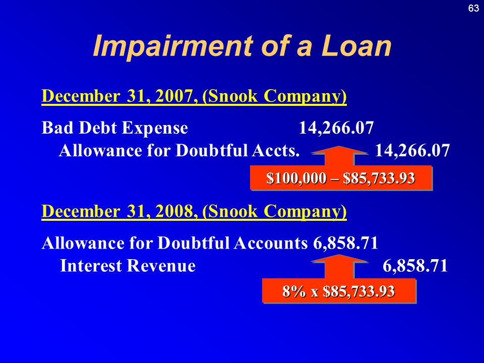 Impairment of a Loan December 31, 2007, (Snook Company)