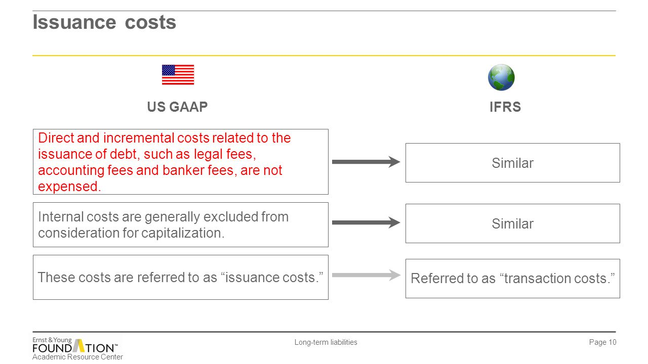 Referred to as transaction costs.