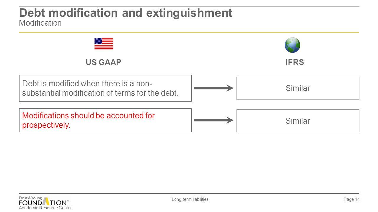 Debt modification and extinguishment Modification