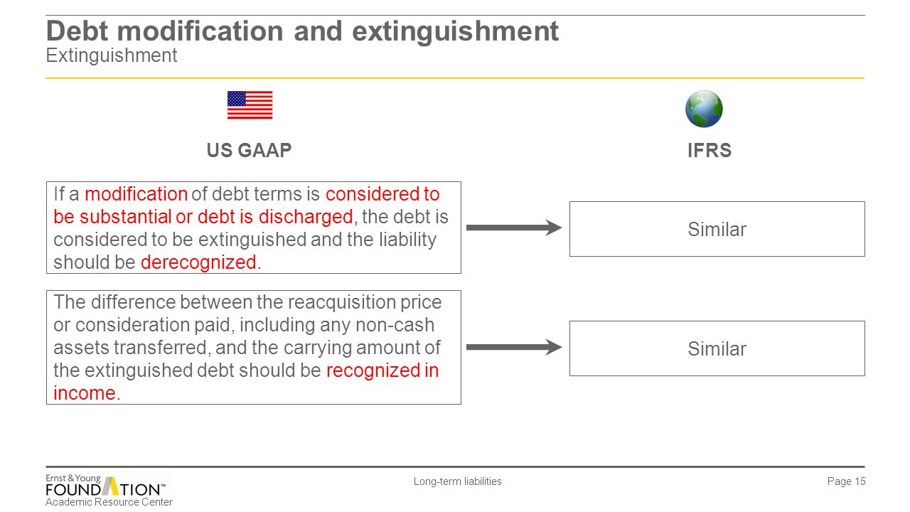 Debt modification and extinguishment Extinguishment