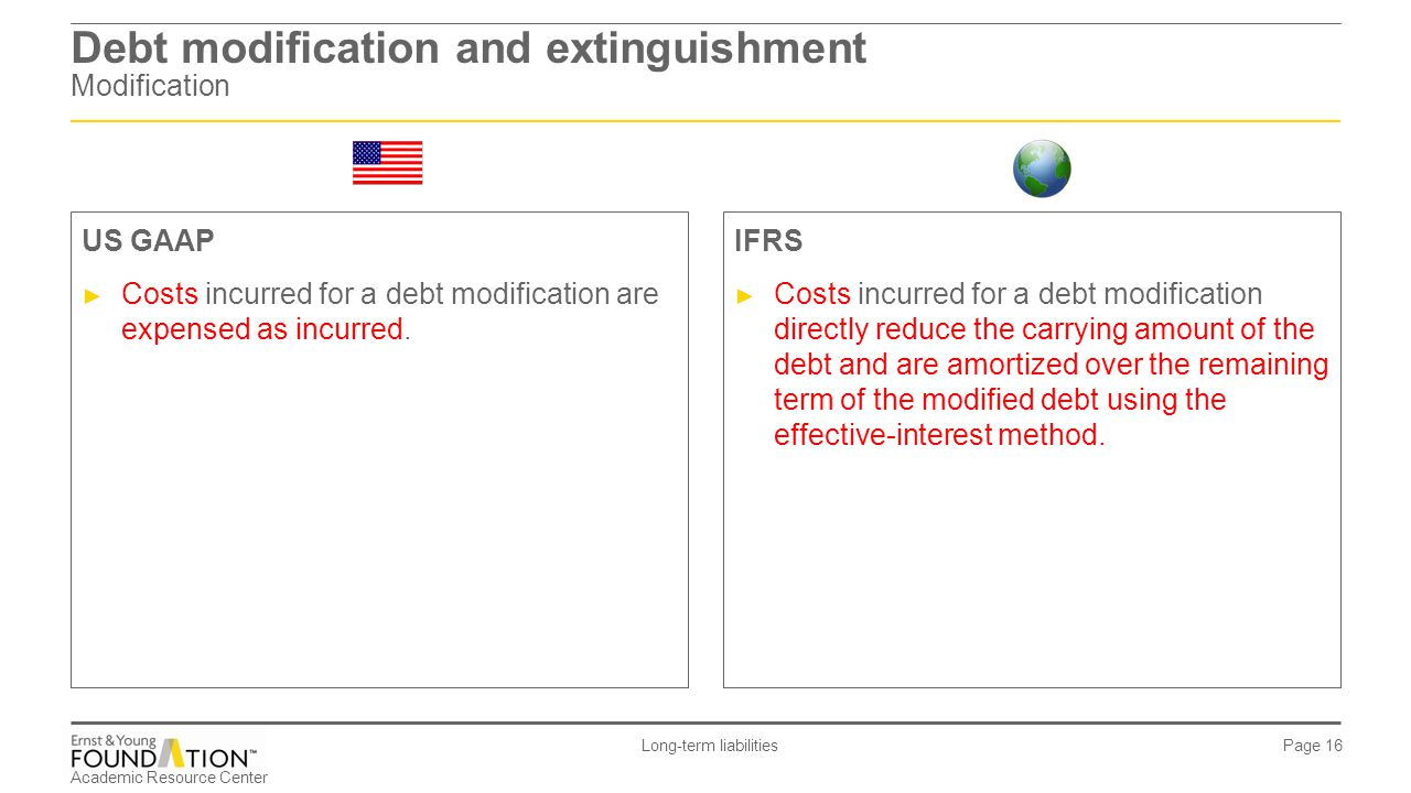 Debt modification and extinguishment Modification
