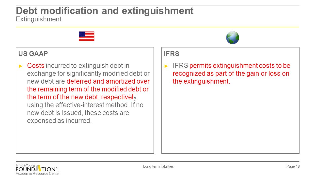 Debt modification and extinguishment Extinguishment