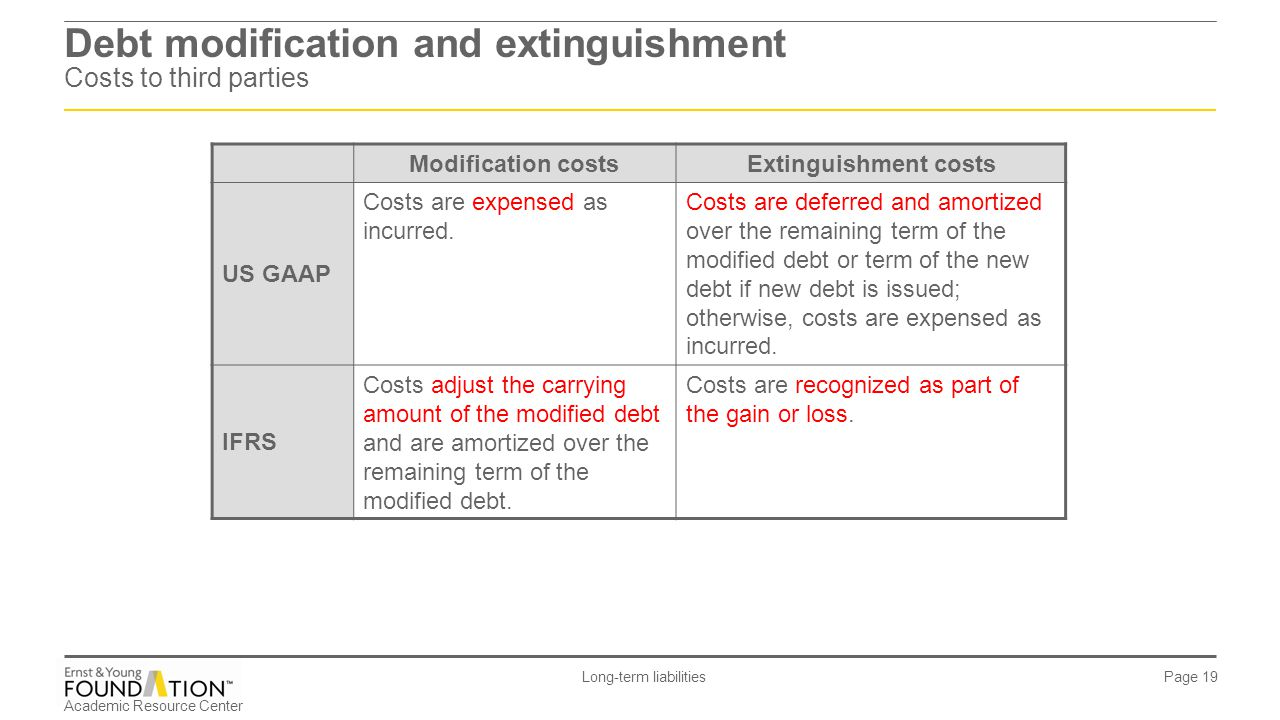 Debt modification and extinguishment Costs to third parties