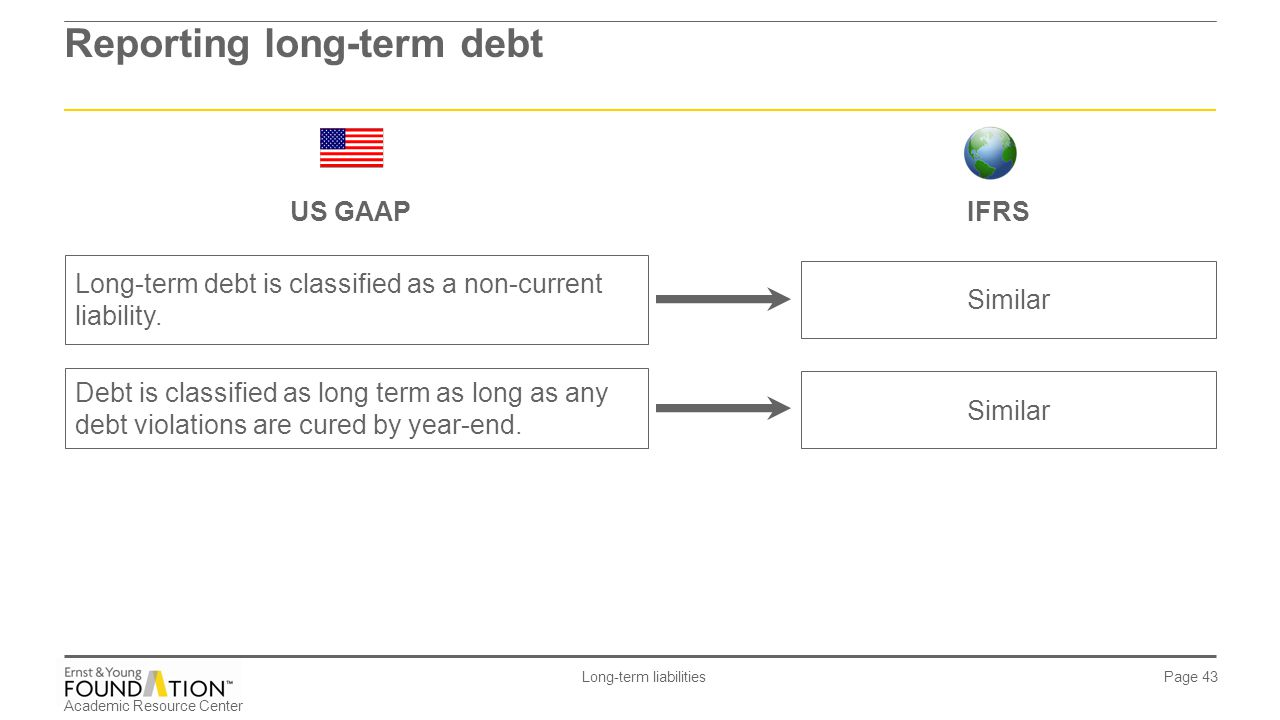 Reporting long-term debt