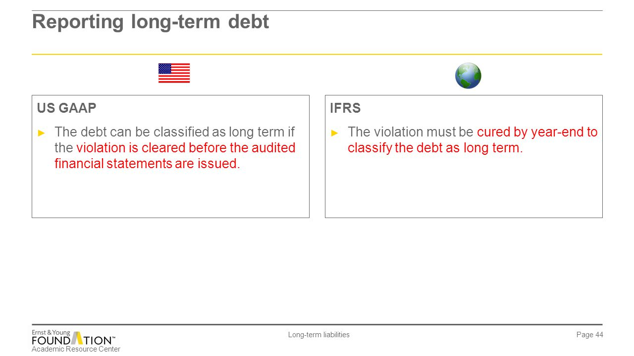 Reporting long-term debt