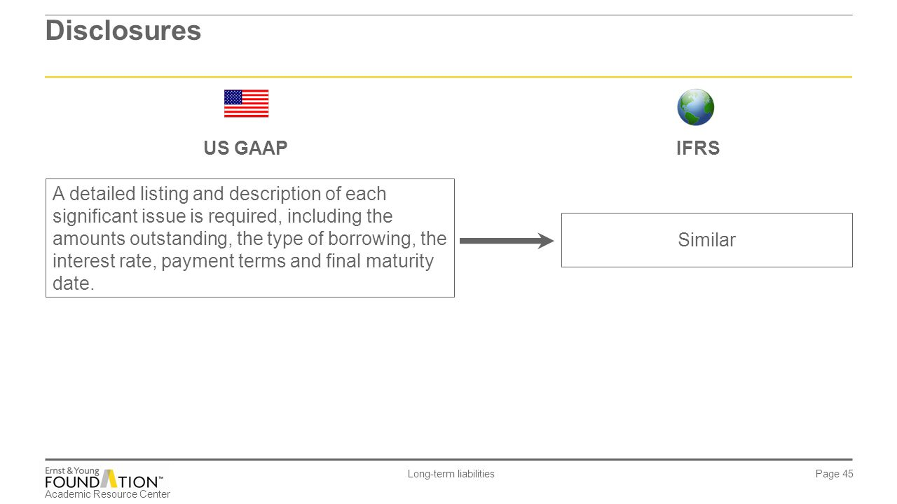 Disclosures US GAAP IFRS