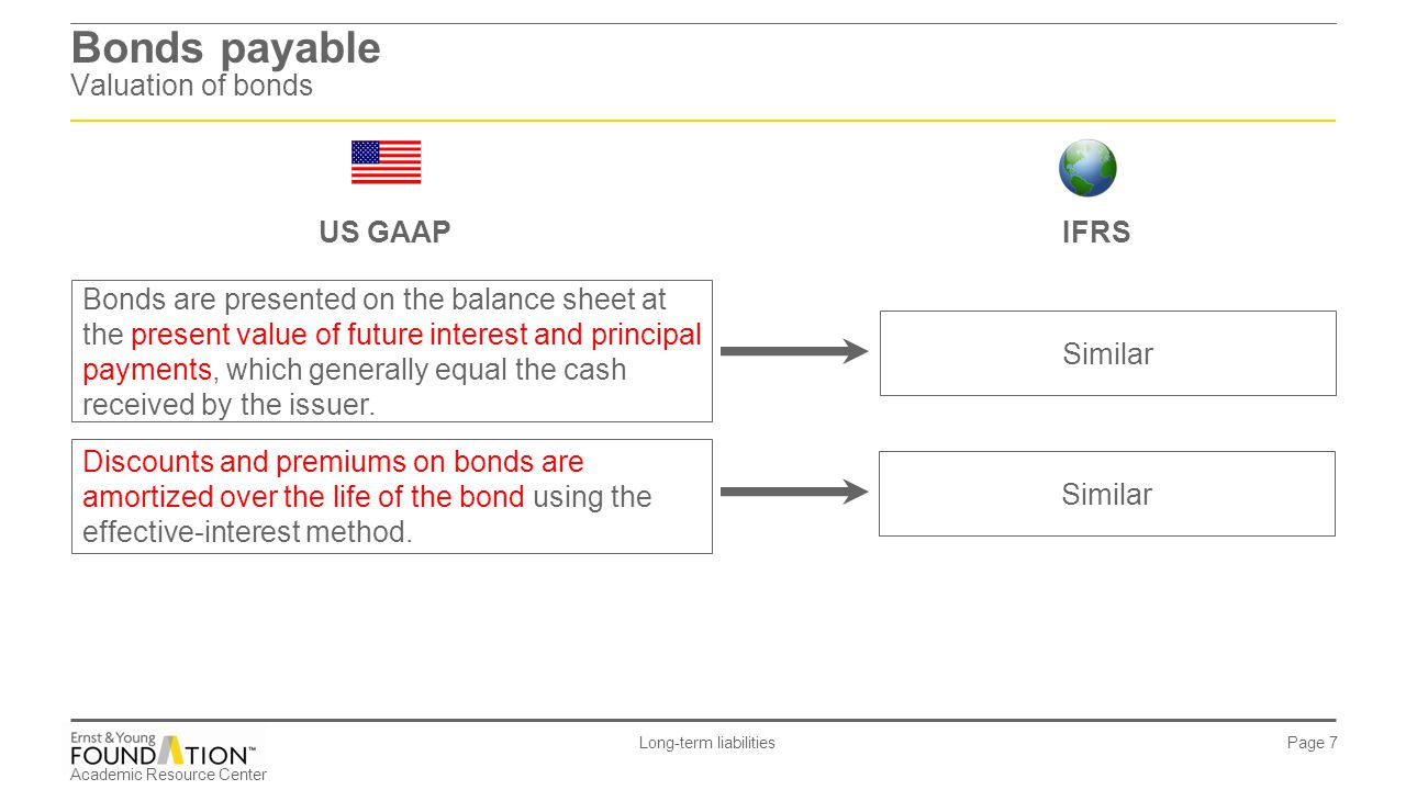 Bonds payable Valuation of bonds
