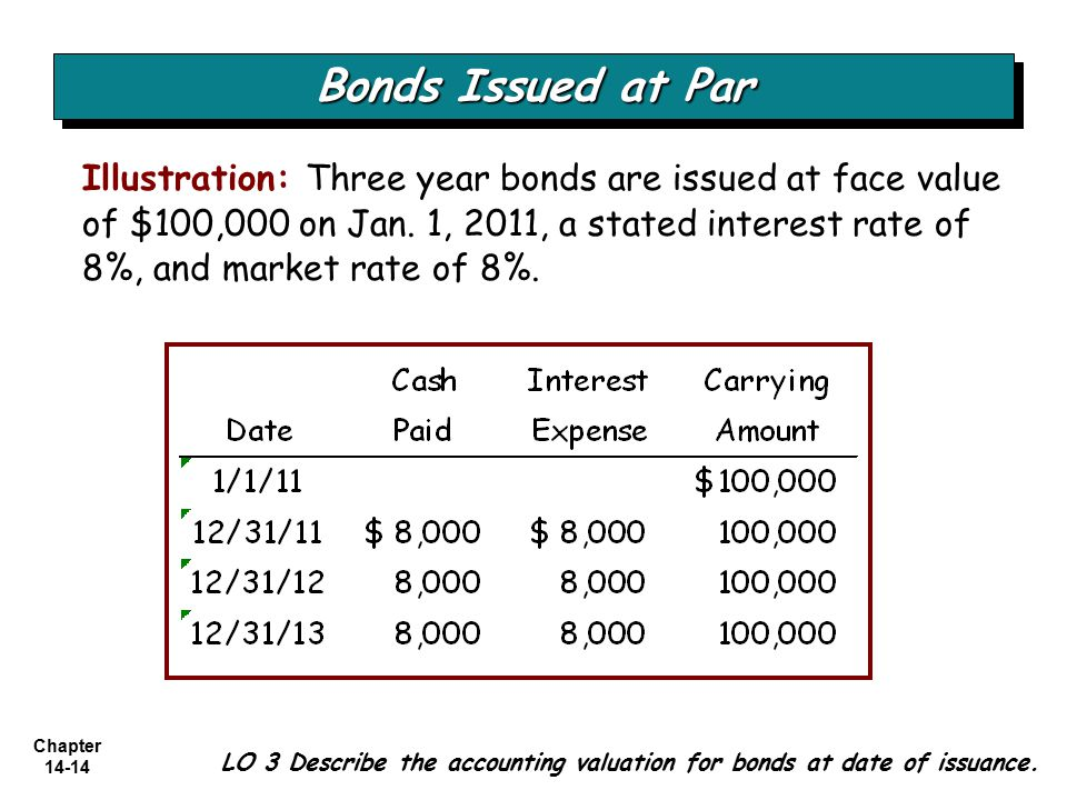 Bonds Issued at Par