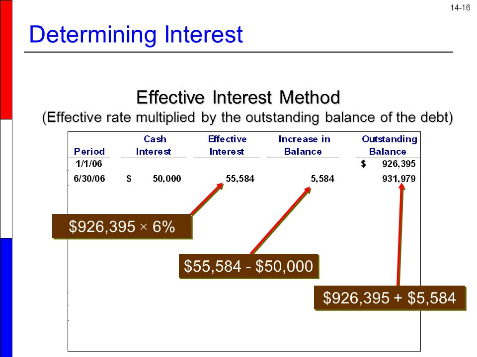 Determining Interest Effective Interest Method (Effective rate multiplied by the outstanding balance of the debt)