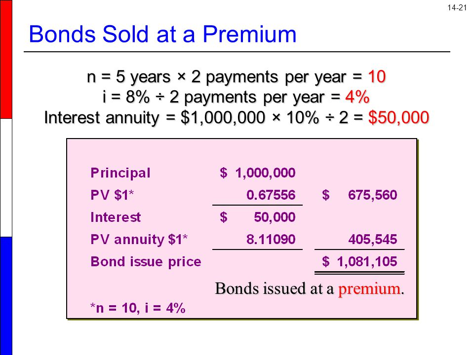 Bonds Sold at a Premium n = 5 years × 2 payments per year = 10 i = 8% ÷ 2 payments per year = 4% Interest annuity = $1,000,000 × 10% ÷ 2 = $50,000.