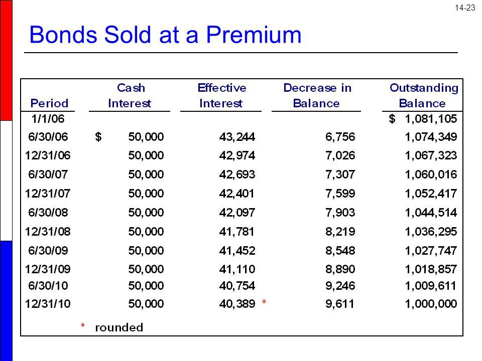 Bonds Sold at a Premium