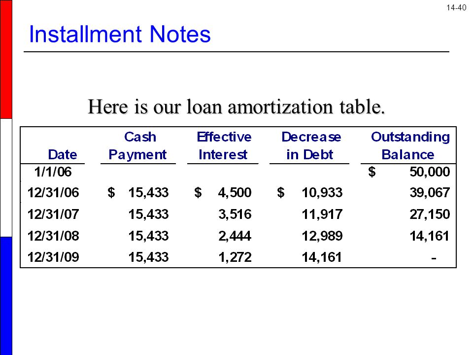 Here is our loan amortization table.
