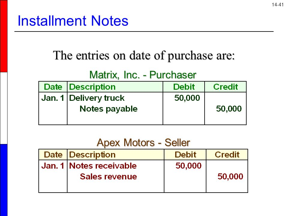 The entries on date of purchase are: