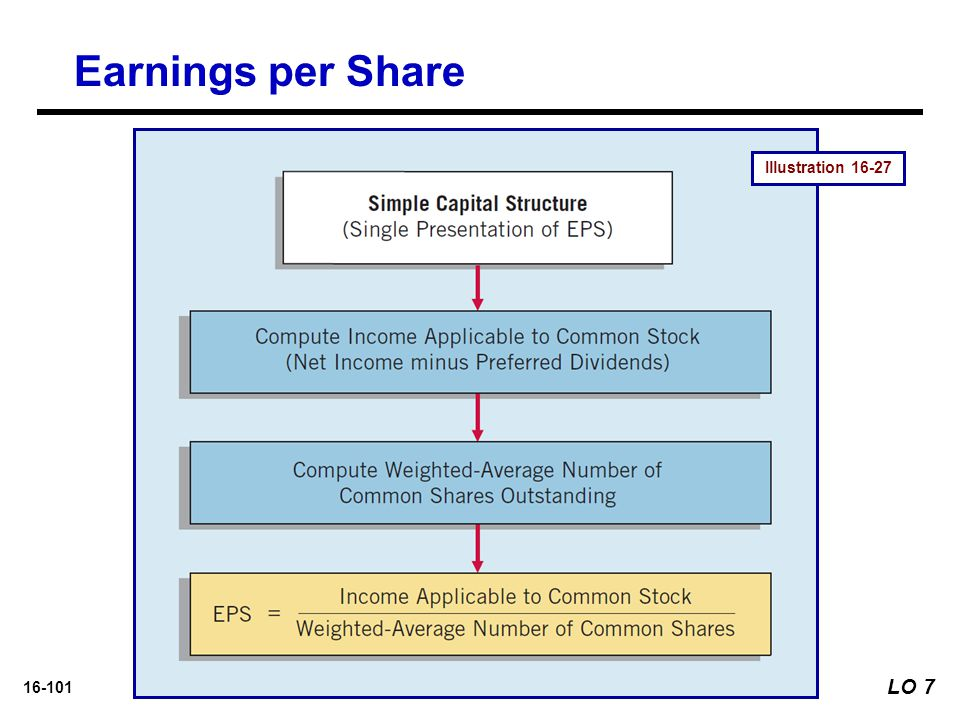 Earnings per Share Illustration 16-27 LO 7
