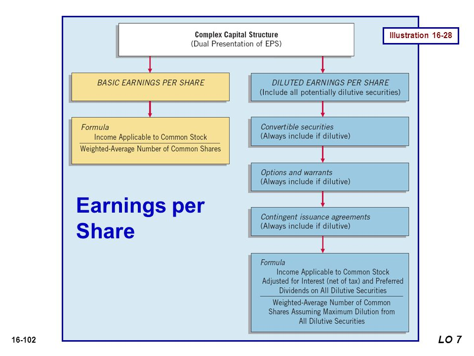 Illustration 16-28 Earnings per Share LO 7