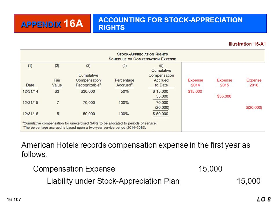 Liability under Stock-Appreciation Plan 15,000