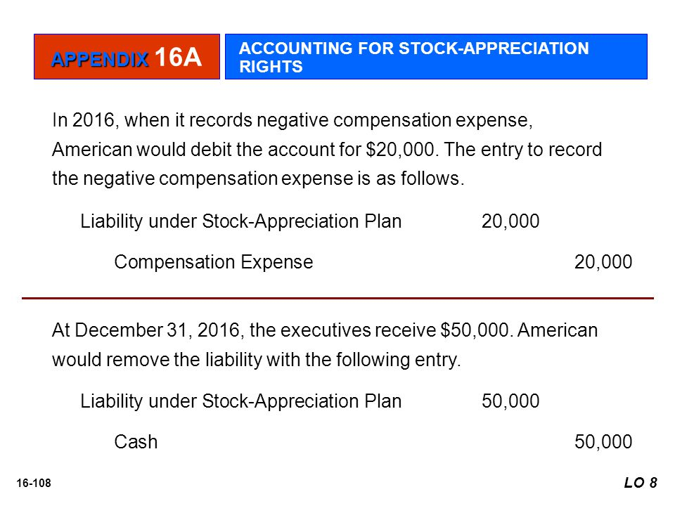 Liability under Stock-Appreciation Plan 20,000