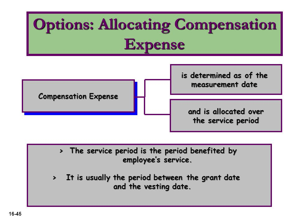Expensing the cost of employee stock options