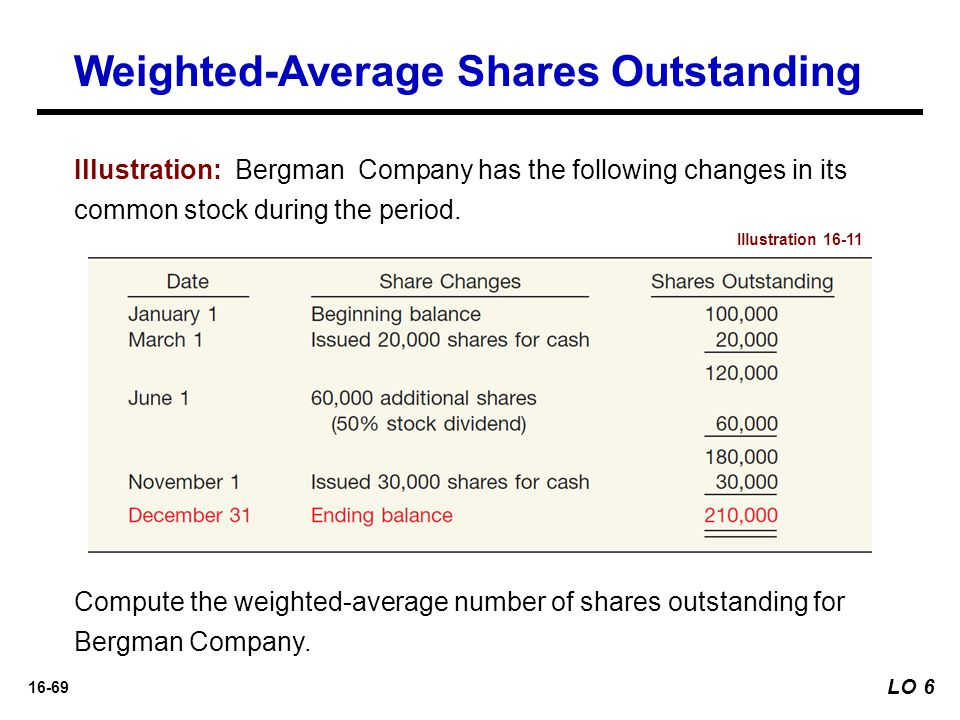 Weighted-Average Shares Outstanding