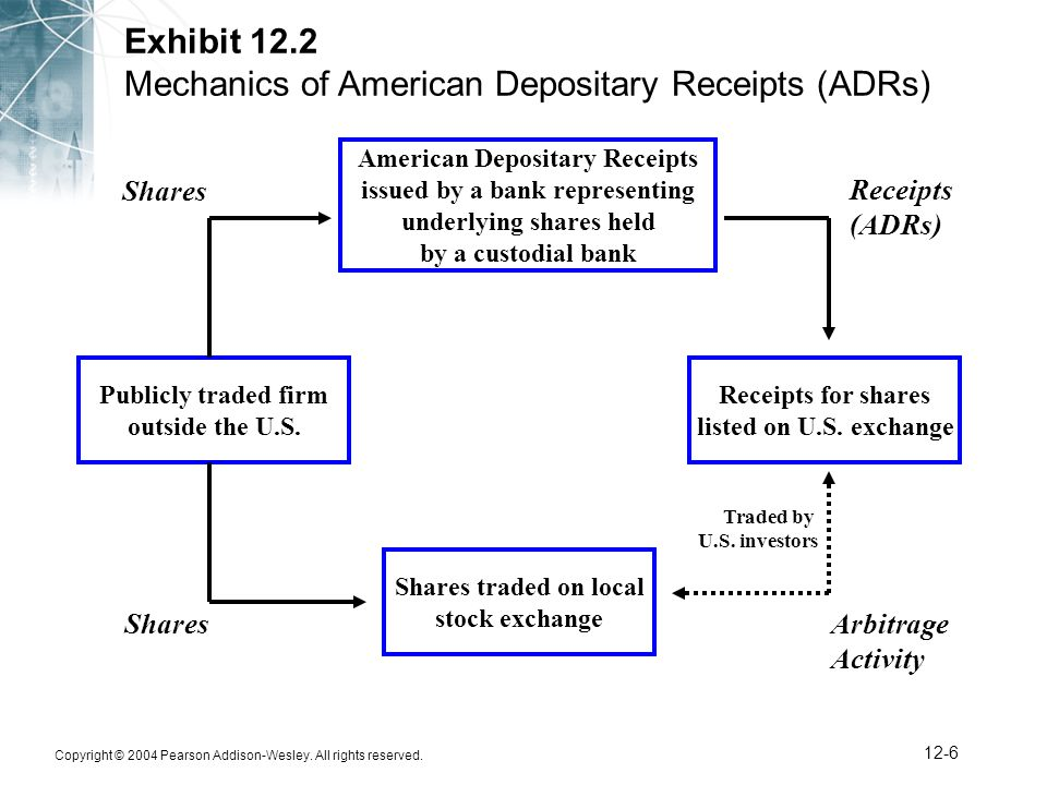 American depositry receipts