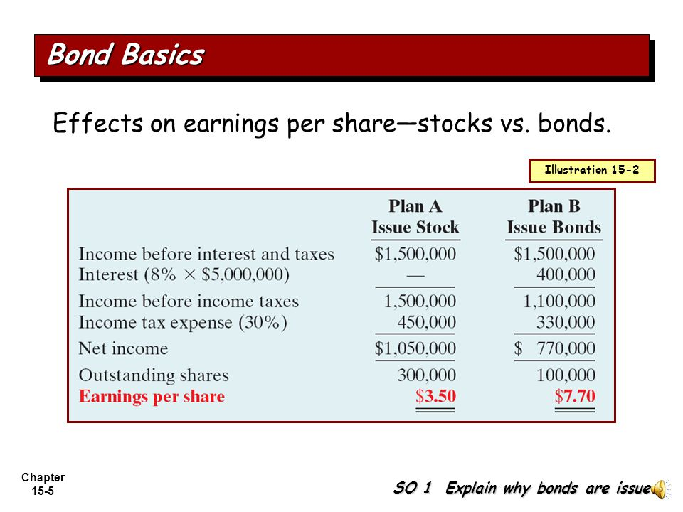 Bond Basics Effects on earnings per share—stocks vs. bonds.