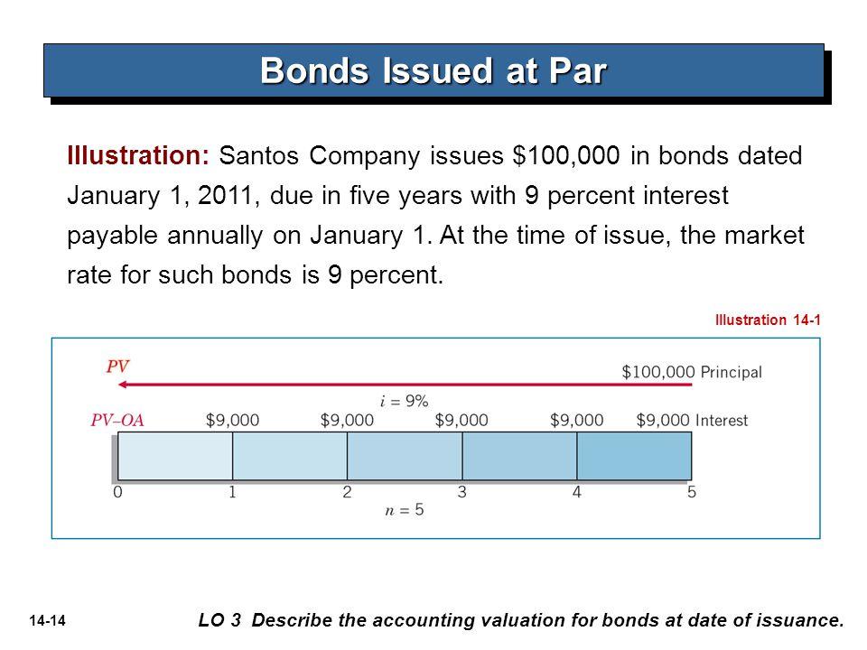 Bonds Issued at Par