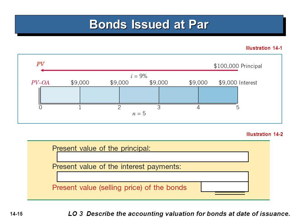 Bonds Issued at Par Illustration 14-1. Illustration 14-2.