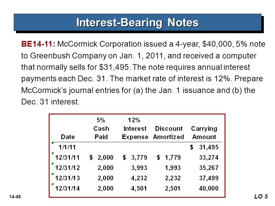 Interest-Bearing Notes